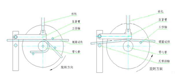 准停的原理_立式加工中心主轴准停功能 的 实现方法 实现原理 请详细一点